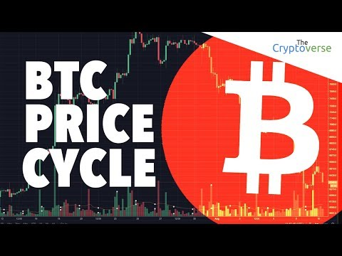 Bitcoin Price Reaction To SEC News – Cycle Took Just 25 Days