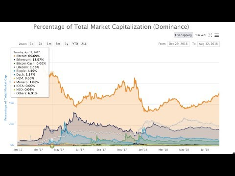 Bitcoin dominance pattern, New EOS snapshot, Referendum System and how Bakkt can take Bitcoin higher