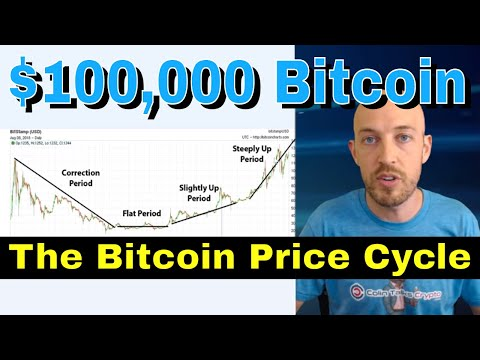 $100,000 Bitcoin in next bull run (2019/2020). Market Analysis, Historical Bitcoin Cycles, (Part 2)