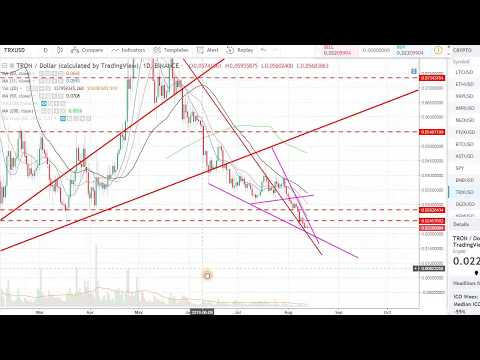TRON (TRX) – EXPECT SOME BOUNCE SOON!!!