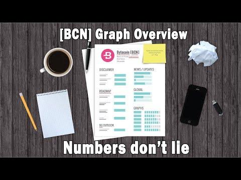 Bytecoin Guru-  [BCN] Graph Overview, Numbers Don't Lie