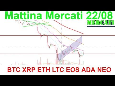 M Mercati, Analisi Tecnica BTC XRP ETH LTC EOS NEO ADA