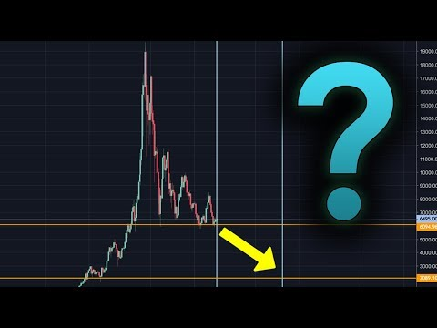 IS THIS THE FRIGHTENING FATE OF BITCOIN?  – Cryptocurrency/BTC Trading Analysis