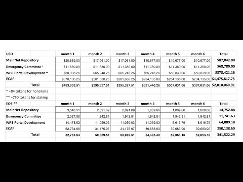EOS momentum, Huge BTC short, EOS ECAF/WPS budget proposals