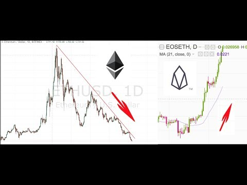 Ethereum downward spiral continues while EOS ecosystem is getting stronger everyday