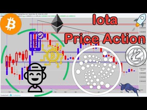 IOTA (IOTA/BTC) + BTC/ETH/LTC Technical Analysis!