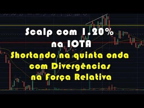 Scalp com 1.20% na IOTA – Shortando na quinta onda com Divergências na Força Relativa