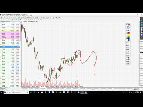 Punkt 10 – Am Puls der Märkte: DAX, Gold, USDCHF & Bitcoin CFD- 19.09.2018
