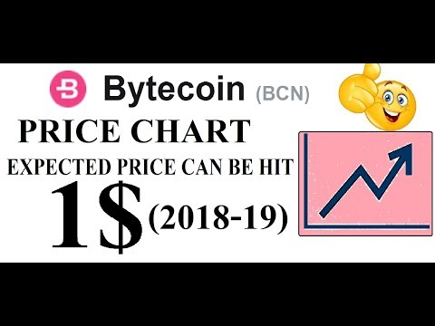 BYTE COIN (BCN) PRICE CHART & EXPECTED PRICE CAN BE HIT 1 $  #BCN  #GAMESZCRYPTO