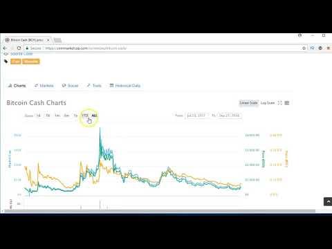 Bitcoin Cash to $1,500 AGAIN?