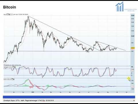 DAX; Bitcoin; Gold – Die Woche der vergebenen Chancen