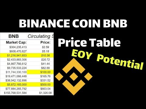 Binance Coin BNB Price Table | Price Prediction