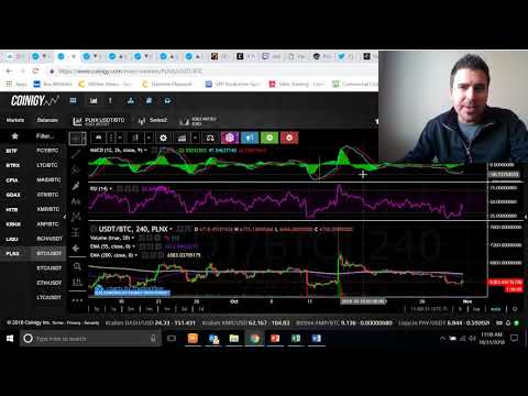 Trading Checklist That Helps Me Profit When Day Trading Cryptocurrency