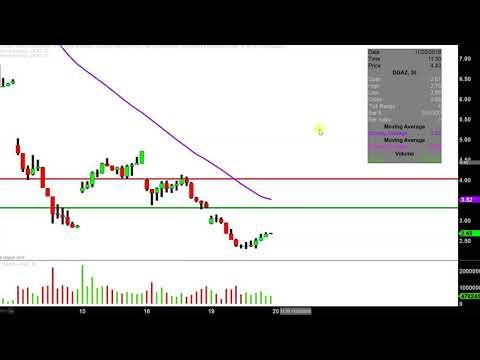 VelocityShares 3x Inv Natural Gas ETN – DGAZ Stock Chart Technical Analysis for 11-19-18