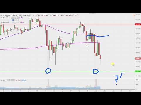 Ripple Chart Technical Analysis for 11-20-18