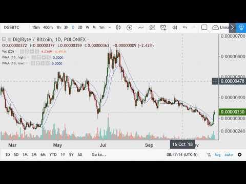 Crypto Day Morning {BTC; XVG; DGB; VET; Trading Strategy} 2018.11.28