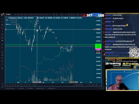 Breaking Bitcoin – BTC Range Bound – Altcoins Frothy – Live Cryptocurrency Technical Analysis