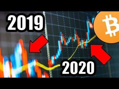 Do Not Sell! Trust Me…You Need To Watch This. [Bitcoin Market Analysis]