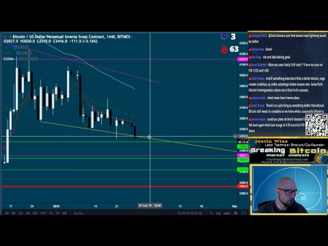 Breaking Bitcoin – Monday Bloody Monday (Part 328) – Live Cryptocurrency Technical Analysis