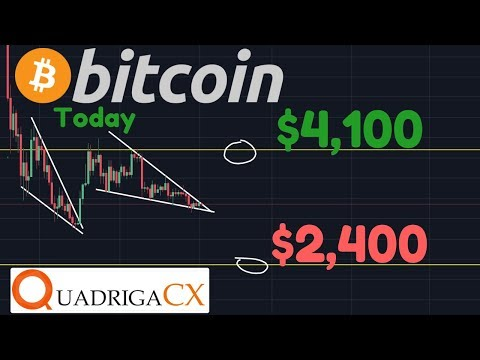 Bitcoin READY TO MOVE! | QuadrigaCX Insolvent In BIZARRE Story About DEAD Founder | Gold & BTC