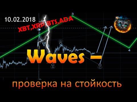Waves – проверяет на прочность. BitShares, XRP, ADA, XBT – торговые рекомендации.