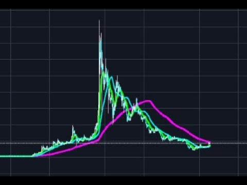 LITECOIN, BTC,DIGIBYTE,NEO ON THE 1 DAY!! IS ALT COIN SEASON ALMOST UPON US?!