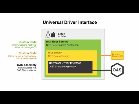 IoT Universal Driver Interface Example