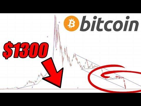 ?My Worst Case Bitcoin Price Scenario?