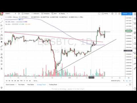EOS price move is telling you a story