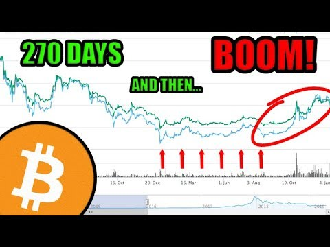 270 Days Of Nothing…Then BOOM! Historically Speaking, Bitcoin Should Rally At The End Of The Year!