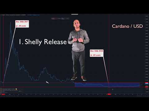 #4 Main Reasons Cardano Will RISE ?Very SOON ?