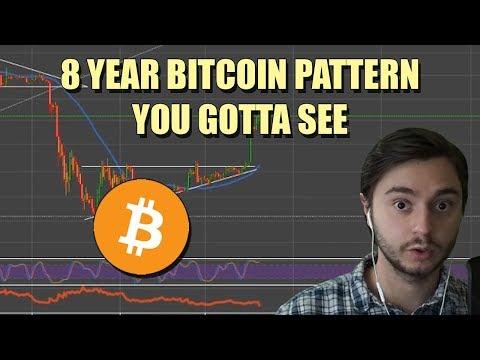 8 YEAR BITCOIN Pattern | LITECOIN Gearing UP | BTC PRICE | LTC PRICE