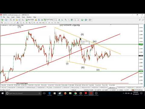 WEEKLY Elliott wave analysis of BITCOIN, GOLD, OIL & FOREX; APRIL-15-2019