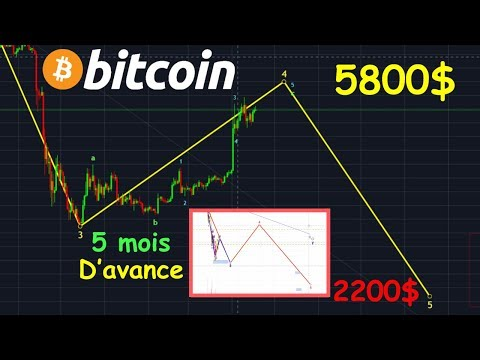 BITCOIN 2200$ SERA LE PLUS BAS !? btc analyse technique crypto monnaie