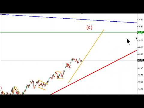 WEEKLY Elliott wave analysis of BITCOIN, GOLD, OIL & FOREX; APRIL-22-2019