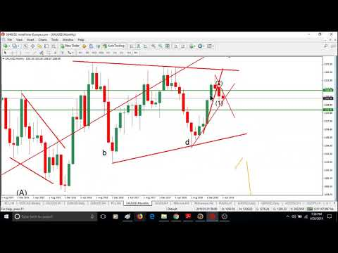 WEEKLY Elliott wave analysis of BITCOIN, GOLD, OIL & FOREX; APRIL-29-2019