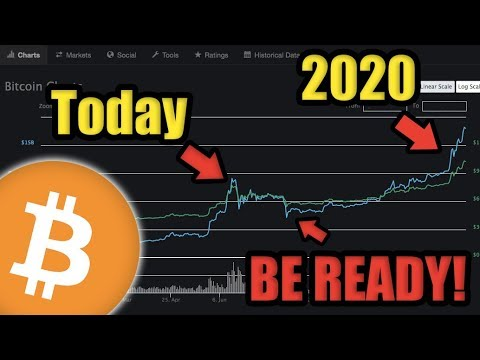 Be Ready! If You Are Waiting To Buy Bitcoin Then You Might Want To Watch This. JUST MY OPINION!