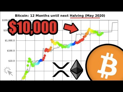 The Bitcoin Price Will Hit $10,000 by May 2020 According to UPDATED Stock-to-Flow Model