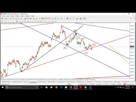 WEEKLY Elliott wave analysis of BITCOIN, GOLD, OIL & FOREX; May-06-2019
