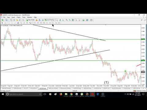 WEEKLY Elliott wave analysis of BITCOIN, GOLD, OIL & FOREX; May-11-2019
