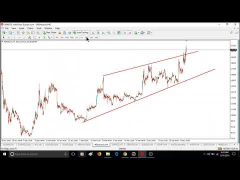 IMPORTANT :   WEEKLY Elliott wave analysis of BITCOIN, GOLD, OIL & FOREX; May-14-2019