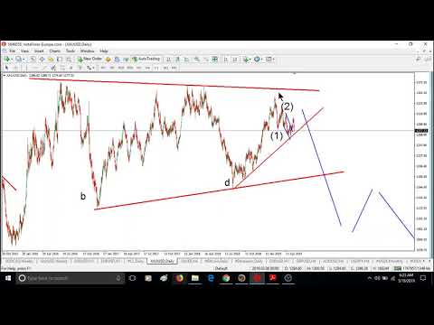 WEEKLY Elliott wave analysis of BITCOIN, GOLD, OIL & FOREX; May-18-2019
