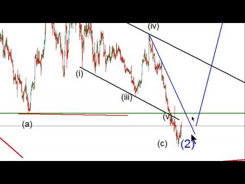 WEEKLY Elliott wave analysis of BITCOIN, GOLD, OIL & FOREX; May-25-2019
