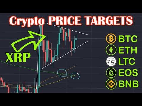 Altcoin/Bitcoin PRICE analysis today. XRP, BTC, ETH, EOS, LTC, BNB