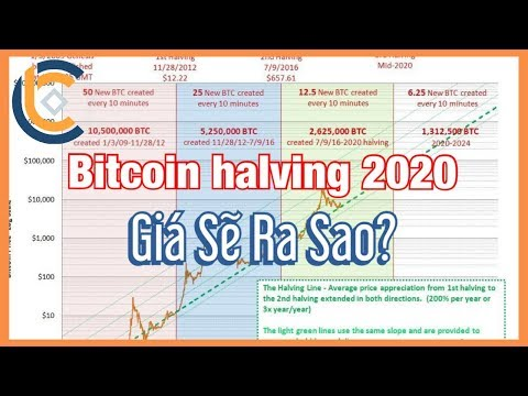 #371 – Bitcoin Halving – Giá Sẽ Chạm $100K? | Cryptocurrency | Tiền Kỹ Thuật Số | Tài Chính