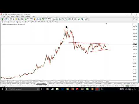 WEEKLY Elliott wave analysis of BITCOIN, GOLD, OIL, DOW JONES & FOREX; JUNE-16-2019