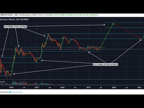 Is Today The Day Bitcoin Smashes Through $10,000?   ETH Accumulation Zone   Gold Surges   More News!