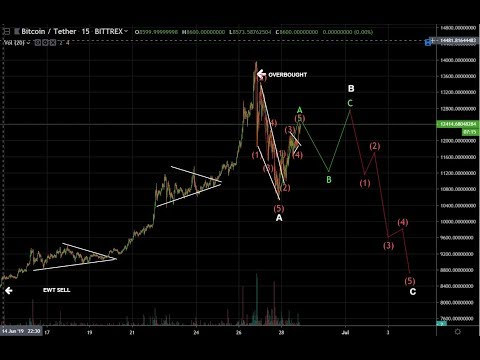 Bitcoin following our roadmap nicely!  Just took nice gain on NEO!!