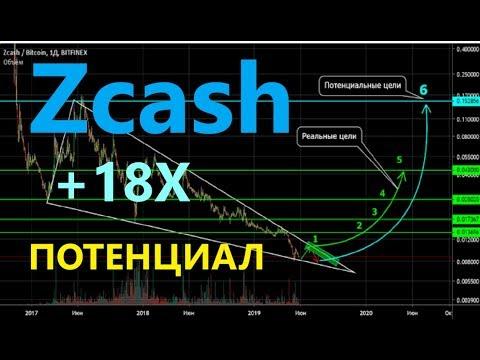 ZEC +47% и обратно угол! Другие монеты с нисходящим клином