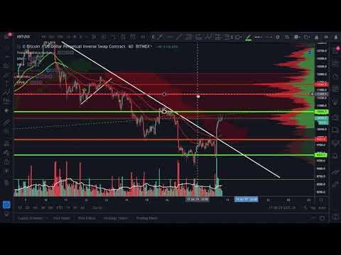 Análise Técnica/Sentimento Bitcoin/Bitmex 18/07/2019 – PUMP! E agora Bitcoin?